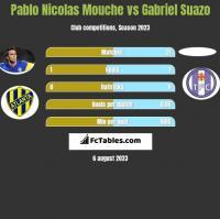 Pablo Nicolas Mouche vs Gabriel Suazo h2h player stats