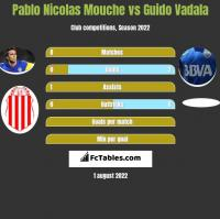 Pablo Nicolas Mouche vs Guido Vadala h2h player stats