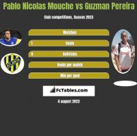 Pablo Nicolas Mouche vs Guzman Pereira h2h player stats