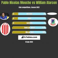 Pablo Nicolas Mouche vs William Alarcon h2h player stats