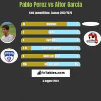 Pablo Perez vs Aitor Garcia h2h player stats
