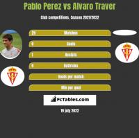Pablo Perez vs Alvaro Traver h2h player stats