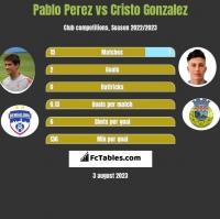 Pablo Perez vs Cristo Gonzalez h2h player stats