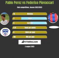 Pablo Perez vs Federico Piovaccari h2h player stats