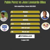 Pablo Perez vs Jose Leonardo Ulloa h2h player stats