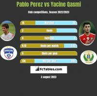 Pablo Perez vs Yacine Qasmi h2h player stats