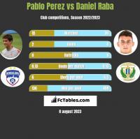 Pablo Perez vs Daniel Raba h2h player stats