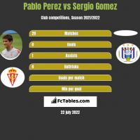 Pablo Perez vs Sergio Gomez h2h player stats