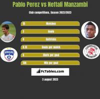 Pablo Perez vs Neftali Manzambi h2h player stats