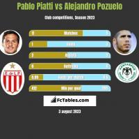 Pablo Piatti vs Alejandro Pozuelo h2h player stats