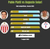 Pablo Piatti vs Augusto Solari h2h player stats