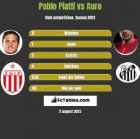 Pablo Piatti vs Auro h2h player stats