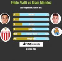 Pablo Piatti vs Brais Mendez h2h player stats