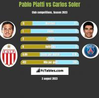 Pablo Piatti vs Carlos Soler h2h player stats