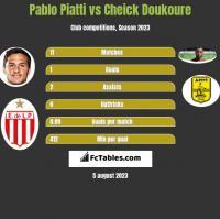 Pablo Piatti vs Cheick Doukoure h2h player stats