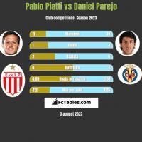 Pablo Piatti vs Daniel Parejo h2h player stats