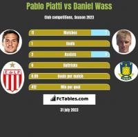 Pablo Piatti vs Daniel Wass h2h player stats