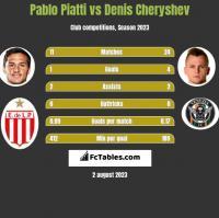 Pablo Piatti vs Denis Czeryszew h2h player stats