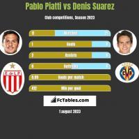 Pablo Piatti vs Denis Suarez h2h player stats