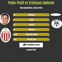 Pablo Piatti vs Erickson Gallardo h2h player stats