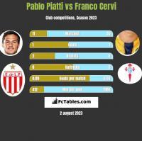 Pablo Piatti vs Franco Cervi h2h player stats
