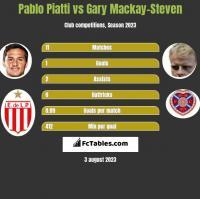 Pablo Piatti vs Gary Mackay-Steven h2h player stats