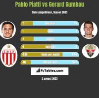 Pablo Piatti vs Gerard Gumbau h2h player stats