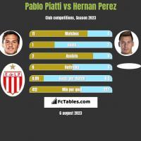 Pablo Piatti vs Hernan Perez h2h player stats