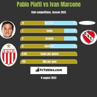Pablo Piatti vs Ivan Marcone h2h player stats