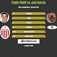 Pablo Piatti vs Javi Garcia h2h player stats