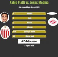 Pablo Piatti vs Jesus Medina h2h player stats