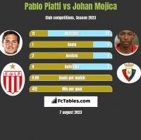Pablo Piatti vs Johan Mojica h2h player stats