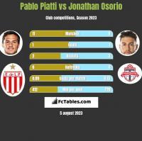 Pablo Piatti vs Jonathan Osorio h2h player stats