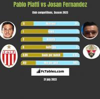 Pablo Piatti vs Josan Fernandez h2h player stats