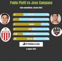 Pablo Piatti vs Jose Campana h2h player stats