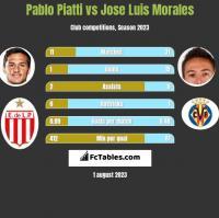 Pablo Piatti vs Jose Luis Morales h2h player stats