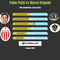 Pablo Piatti vs Marco Delgado h2h player stats