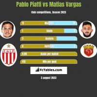 Pablo Piatti vs Matias Vargas h2h player stats