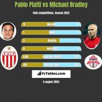 Pablo Piatti vs Michael Bradley h2h player stats