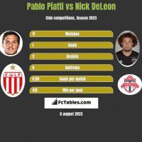 Pablo Piatti vs Nick DeLeon h2h player stats