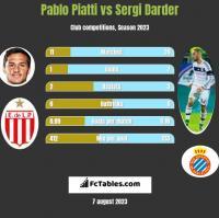 Pablo Piatti vs Sergi Darder h2h player stats