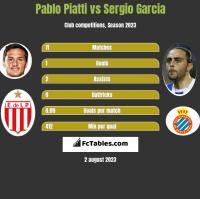 Pablo Piatti vs Sergio Garcia h2h player stats