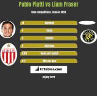 Pablo Piatti vs Liam Fraser h2h player stats