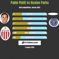 Pablo Piatti vs Keaton Parks h2h player stats