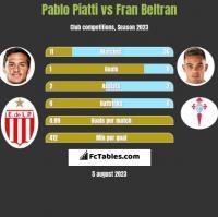 Pablo Piatti vs Fran Beltran h2h player stats