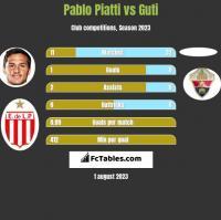 Pablo Piatti vs Guti h2h player stats