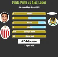 Pablo Piatti vs Alex Lopez h2h player stats