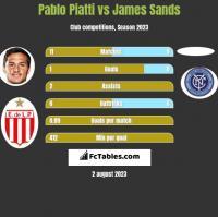 Pablo Piatti vs James Sands h2h player stats
