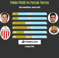 Pablo Piatti vs Ferran Torres h2h player stats