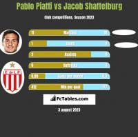 Pablo Piatti vs Jacob Shaffelburg h2h player stats